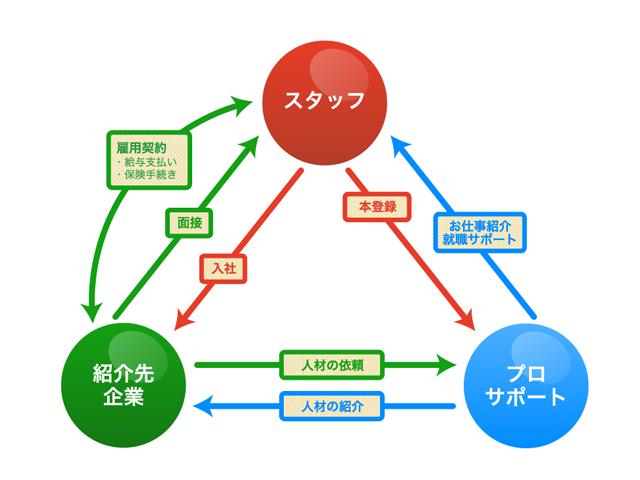"""人材紹介"""""""